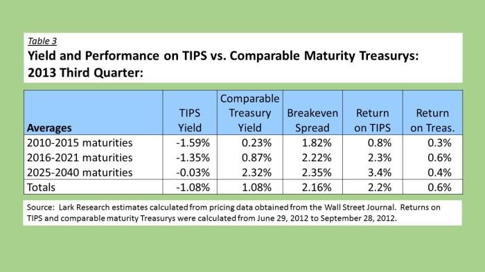 12Q3 TIPS vs Treasurys