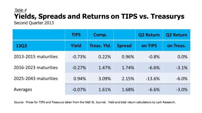 13Q2 TIPS vs Treasurys