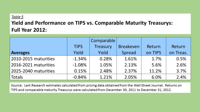 2012 TIPS vs Treasurys