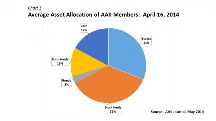 Intro - AAII Members Asset Allocation 140416