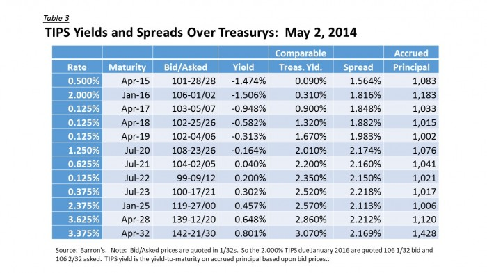 TIPS Yields and Spreads - TIPS Yield Chart