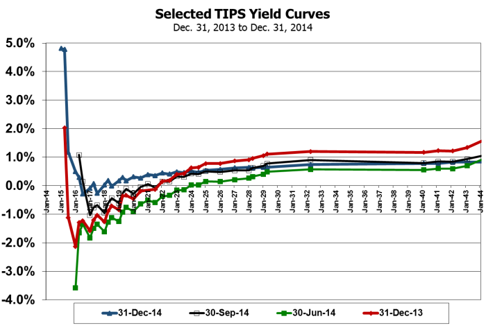 TIPS Yield Curve