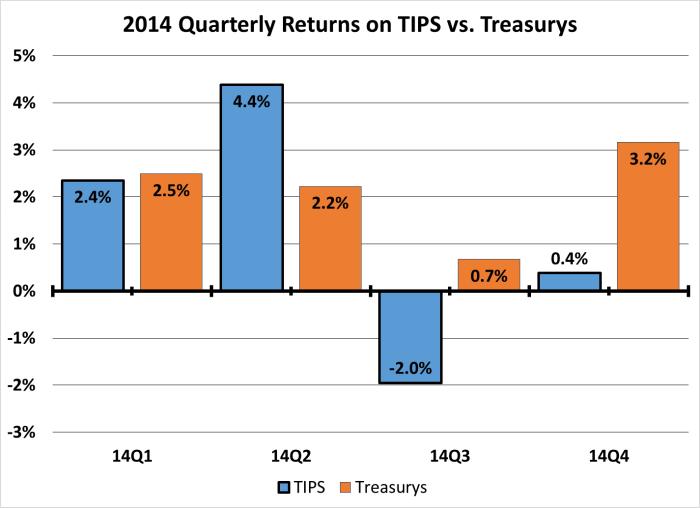 TIPS vs Treasurys 14