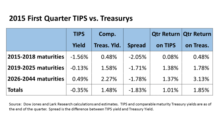 TIPS vs Treasurys 15Q1