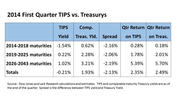 TIPS vs Treasurys Table 14Q1