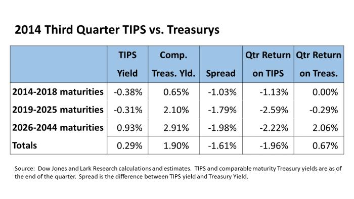TIPS vs Treasurys Table 14Q3