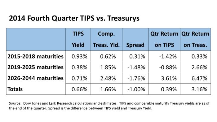 TIPS vs Treasurys Table 14Q4