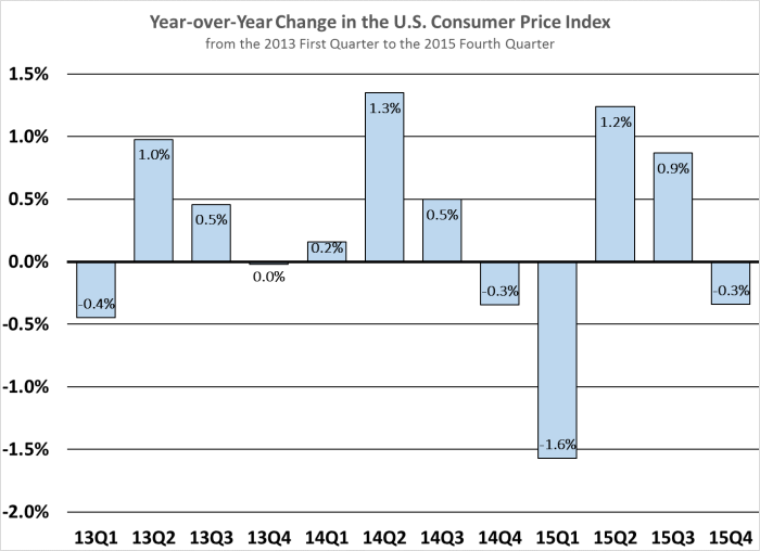 Year-over-Year Change in CPI 13Q1-15Q4